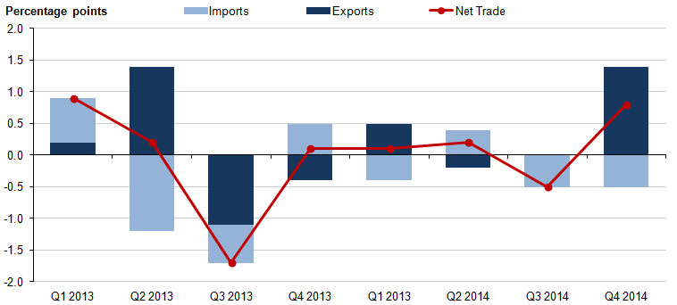 Figure 8: Contributions to GDP: Exports, imports and net trade, percentage points