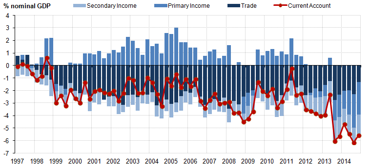 Figure 9: UK current account: Balances on trade, primary income and secondary income, % of GDP
