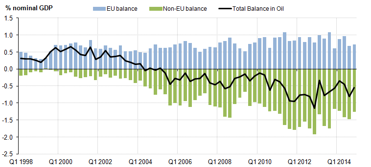 Figure 10: Trade in oil: EU and non-EU; % nominal GDP