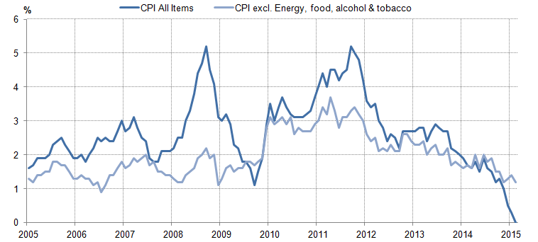 "Figure 11: Consumer Prices Index inflation and ""core"" inflation, annual rates, %"
