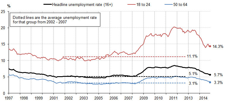 Figure 13: Unemployment rate by age, %