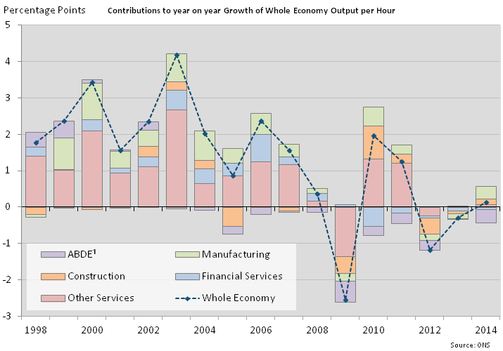 Figure 3: Contributions to growth of whole economy output per hour
