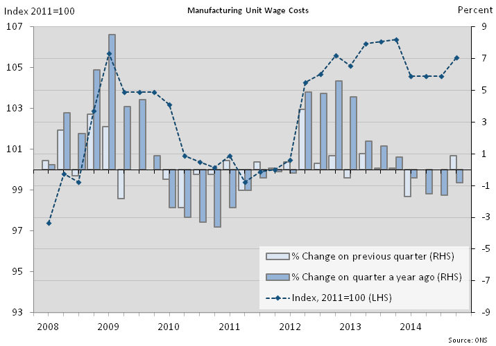 Figure 7: Manufacturing unit wage costs