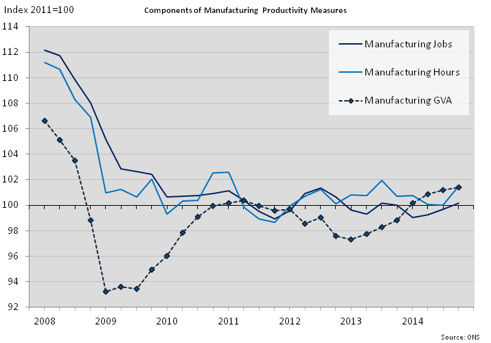Figure 8: Components of manufacturing productivity measures