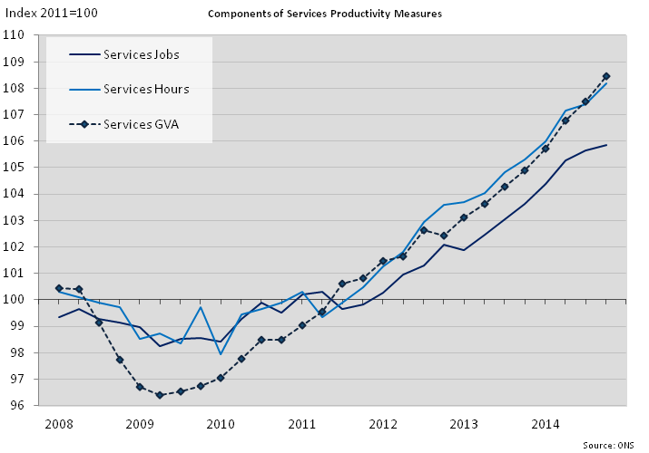 Figure 10: Components of services productivity measures