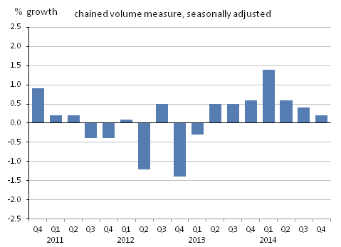 Figure 2: Manufacturing growth, quarter-on-quarter