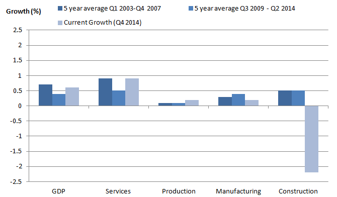 Figure 5: GDP quarterly average compound growth by industry grouping before and after the 2008-2009 economic downturn