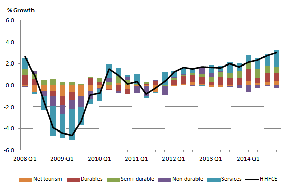 Figure 7: Contribution to household expenditure growth, quarter on same quarter previous year