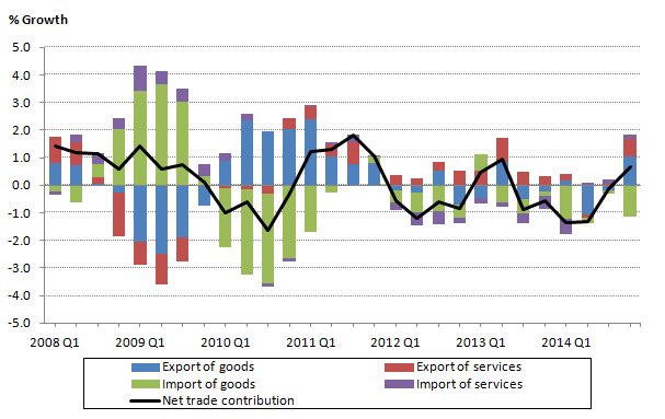 Figure 10: Net trade components contribution to GDP growth, quarter on same quarter previous year