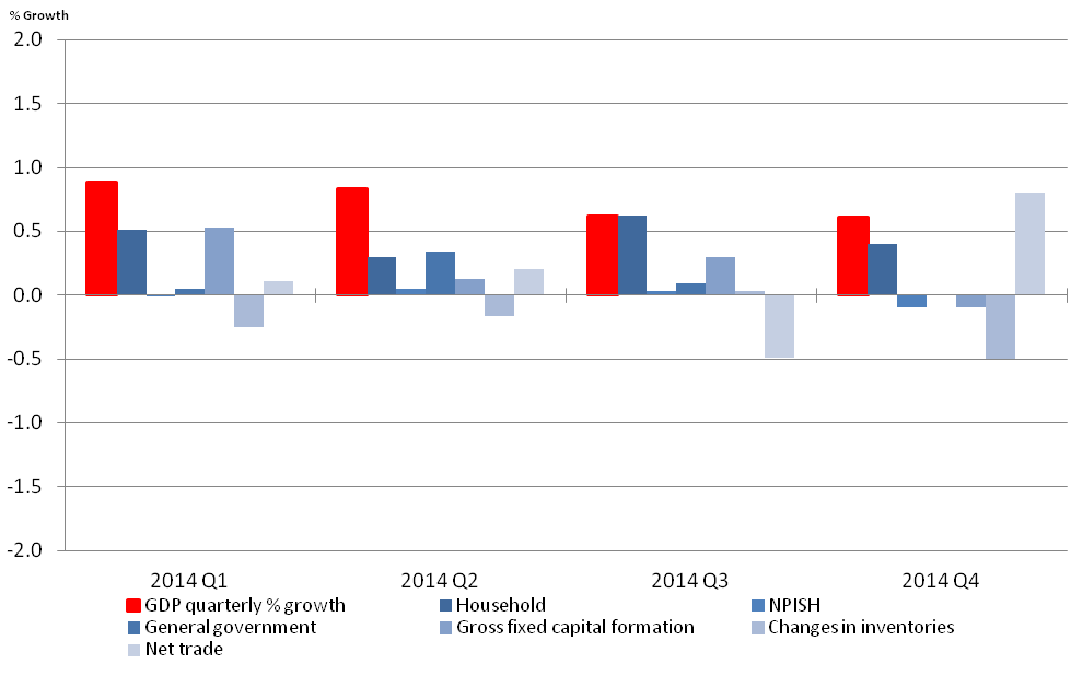 Figure 11: Expenditure components percentage contribution to GDP growth, quarter-on-quarter