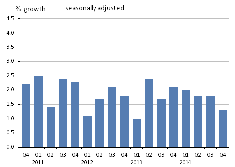 Figure 12: GDP at market prices implied deflator, quarter on same quarter of previous year