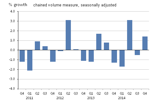 Figure 20: Real household and NPISH disposable income, quarter-on-quarter
