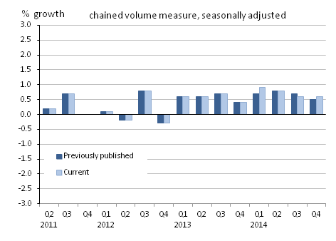 Figure 25: Gross domestic product, quarter-on-quarter growth