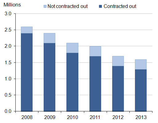 Figure 1. Active membership of private sector defined benefit occupational pension schemes: by contracted out status, 2008 to 2013 (UK, millions)
