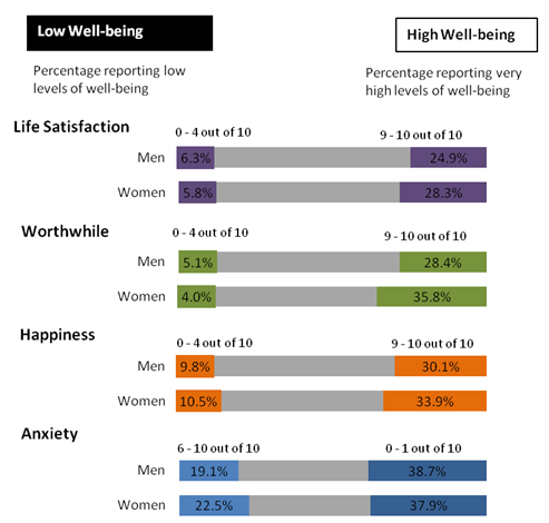 Figure 1: Percentages rating personal well-being at highest and lowest levels: by sex, 2011 to 2014 (1,2,3)