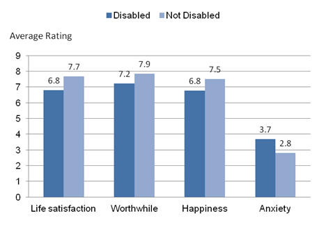 Figure 2: Average personal well-being ratings: by disability, 2011 to 2014 (1,2,3)