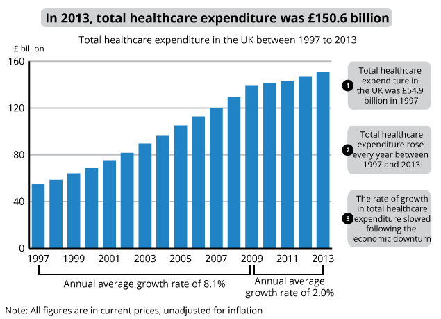 Figure 1: Total healthcare expenditure in the UK, 1997 to 2013