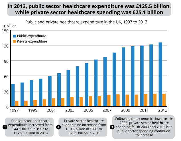Figure 4: Public and private sector healthcare expenditure in the UK, 1997 to 2013