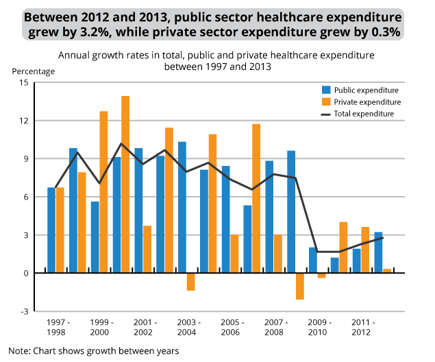Figure 5: Annual percentage increase in total, public and private sector healthcare expenditure in the UK, 1997 to 2013