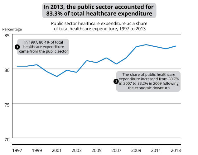Figure 6: Percentage of total healthcare expenditure that is public sector healthcare expenditure, 1997 to 2013