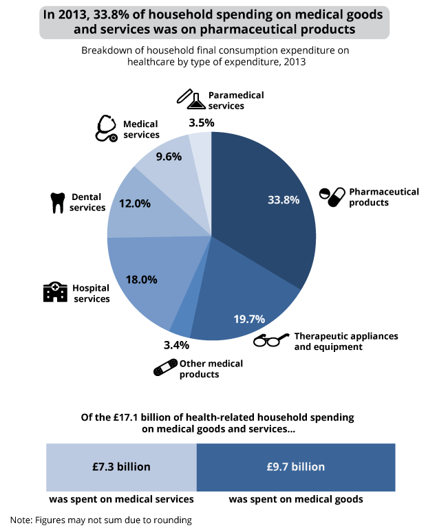 Figure 8: Household final consumption expenditure on medical goods and services, 2013