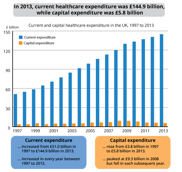 Figure 9: Current and capital healthcare expenditure in the UK, 1997 to 2013