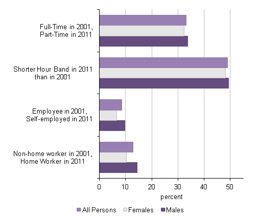 Figure 4: Persons in employment aged 65 to 74 by changes in employment status since 2001