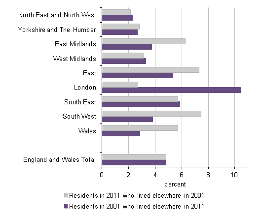 Figure 6: Persons aged 65 to 74 in employment by whether area of residence changed between 2001 and 2011