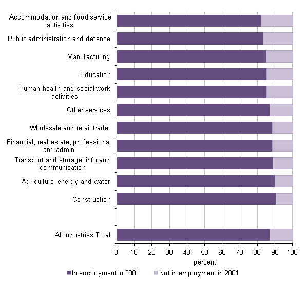 Figure 7: Persons aged 65 to 74 in employment by industry and economic activity in 2001