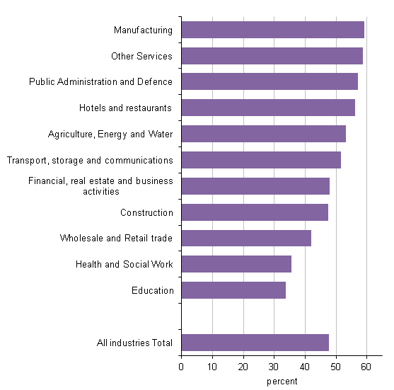 Figure 9: Persons aged 65 to 74 in employment in 2011 by industry of employment in 2001 and whether this was different in 2011
