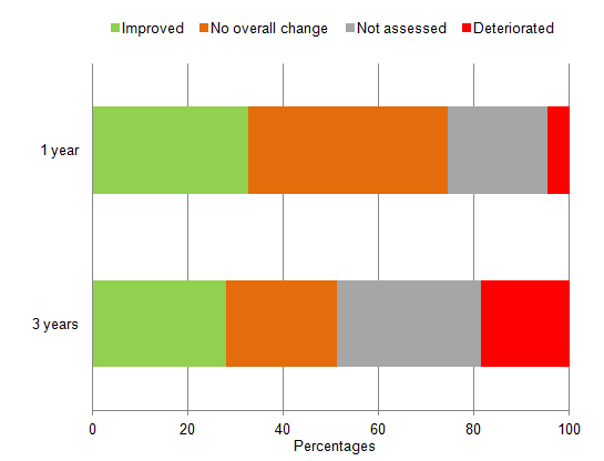 Figure 1: Assessments of change - National Well-being measures