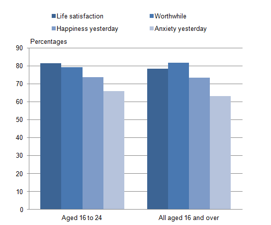 Figure 3: Personal well-being measures 1,2 (moderate to high ratings 3,4): by those aged 16 to 24 and all aged 16 and over, financial year ending 2014