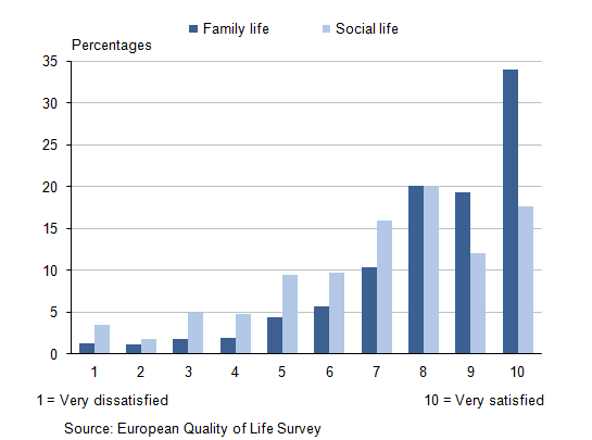 Figure 4: Distribution of satisfaction with family life and satisfaction with social life ratings, 2011
