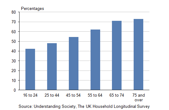 Figure 5: Proportion that agree that friendship and associations in the local neighbourhood mean a lot (1): by age-group, financial year ending 2012
