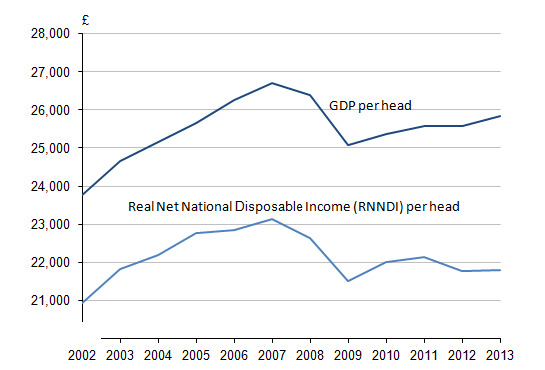 Figure 12: Real net national disposable income and GDP per head