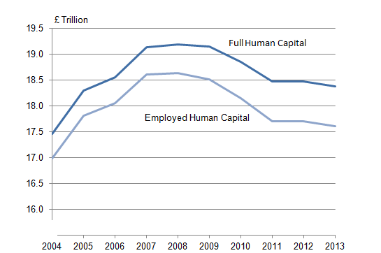 Figure 13: Employed and full human capital (1,2,3)