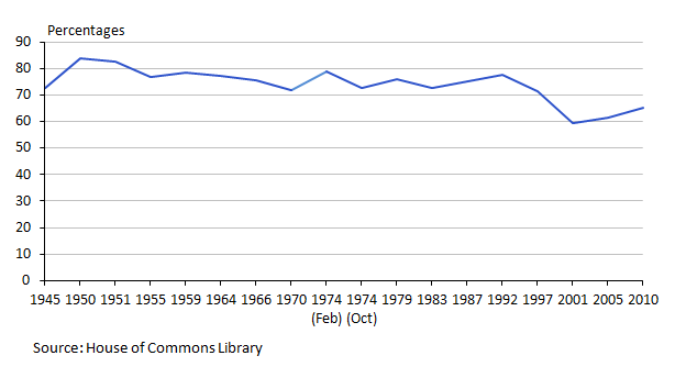 Figure 14: Turnout in general elections, 1945 to 2010