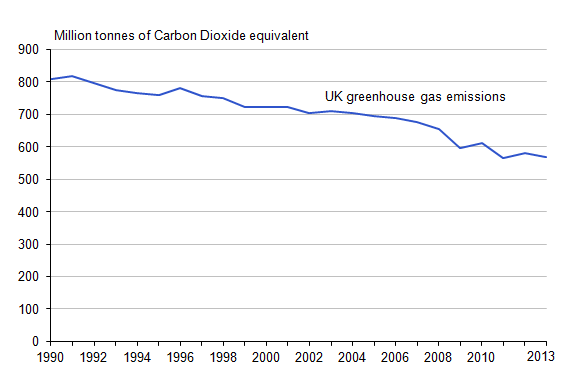 Figure 16: Emissions of greenhouse gases (1)