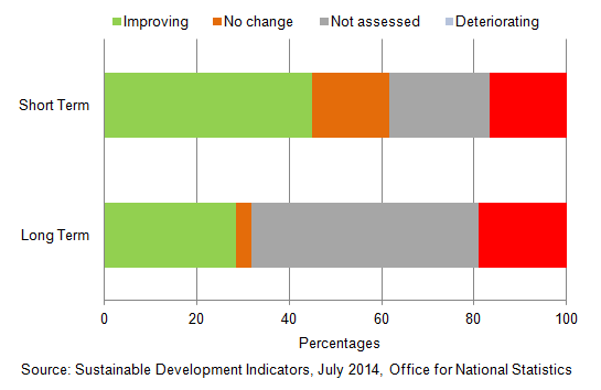 Figure 19: Assessment of change - Sustainable Development Indicators, 2014