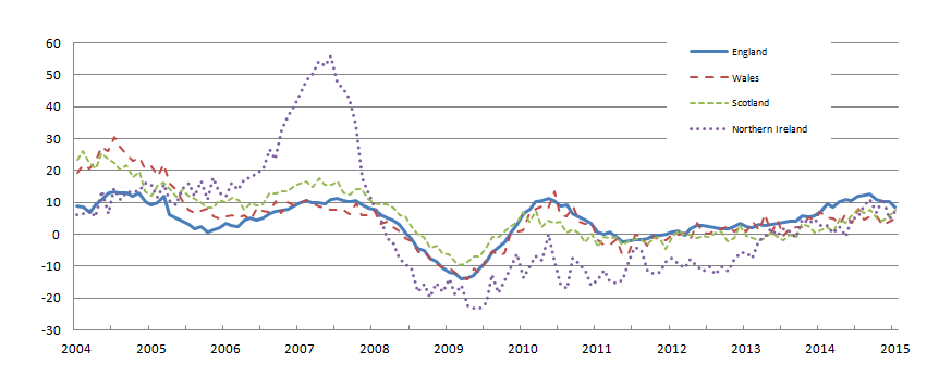Figure 3: All dwellings annual house price rates of change by country, January 2004 to January 2015