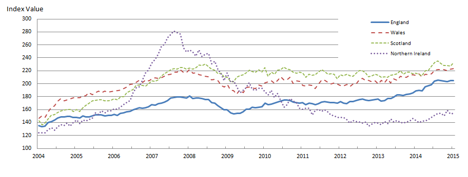 Figure 4: Mix-adjusted House Price Index by UK countries from January 2004 to January 2015
