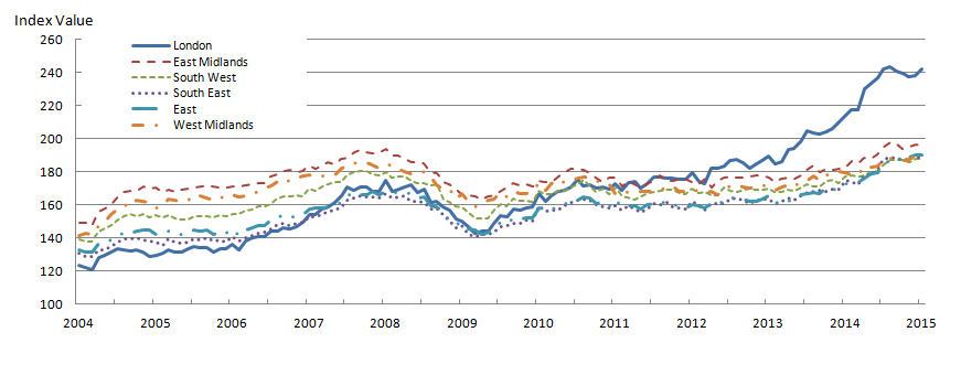 Figure 6: Mix-adjusted House Price Index by selected regions from January 2004 to January 2015