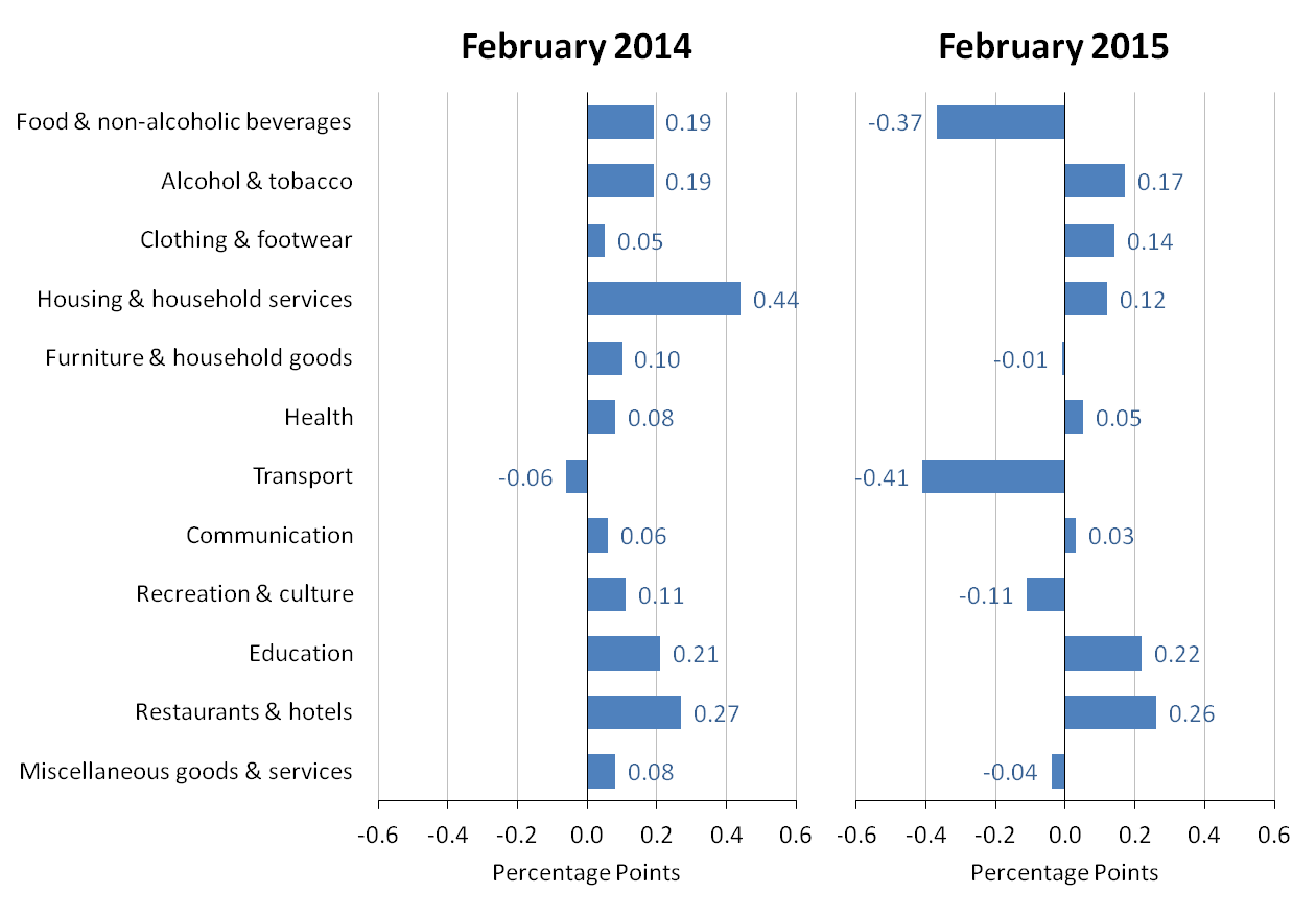 Figure A: Contributions to the CPI 12-month rate: February 2014 and February 2015