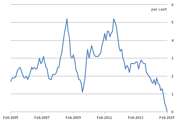 Figure B: CPI 12-month inflation rate for the last 10 years: February 2005 to February 2015