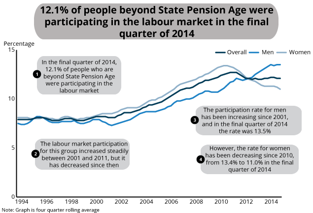 Labour market status of those aged over State Pension Age, Jan-Mar 1994 to Oct-Dec 2014, UK