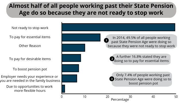 Reason why people are working past their State Pension Age, 2014, UK