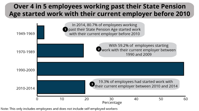 Longevity of employment for those working past State Pension Age