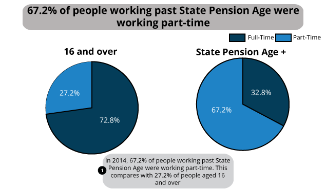 Full-time/part-time split of those working past State Pension Age, 2014, UK