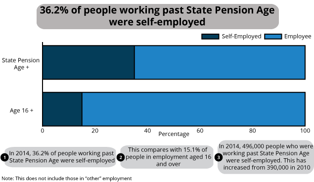 Employee/self-employed split of those working past State Pension Age, 2014, UK