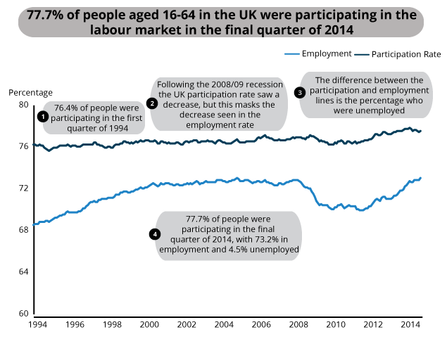 Labour market status of all people aged 16-64, Jan-Mar 1994 to Oct-Dec 2014, UK